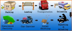 local packers and movers bangalore, packers and movers bangalore, top packers and movers in bangalore